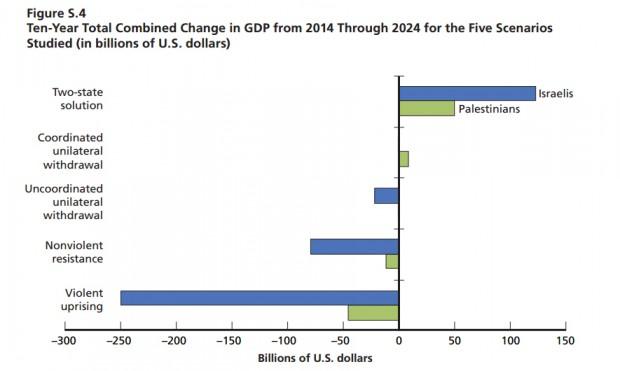 Variação no PIB em dez anos, de acordo com cinco cenários. Crédito Rand Corporation