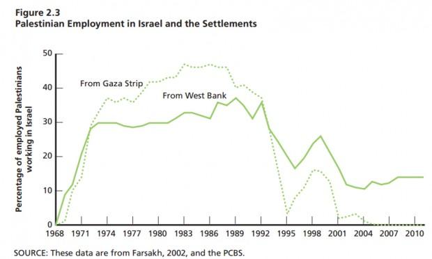 Porcentagem de palestinos trabalhando em Israel. Crédito Rand Corporation