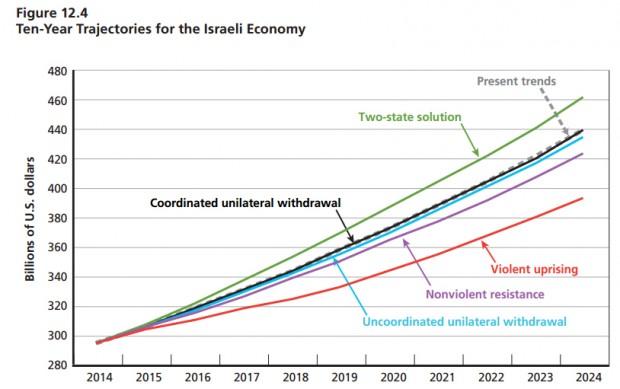 Previsões para dez anos de economia israelense, de acordo com cinco cenários. Crédito Rand Corporation