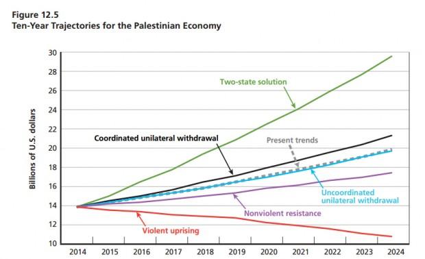 Previsões para dez anos de economia palestina, de acordo com cinco cenários. Crédito Rand Corporation