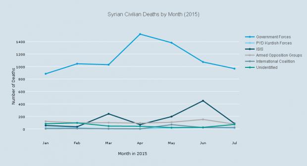 Civis mortos na Síria, por mês. Crédito IRIN/Reprodução