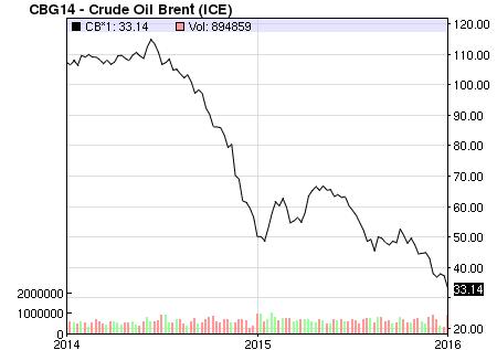 Preço do barril de petróleo, brent, nos últimos dois anos. Crédito Nasdaq/Reprodução