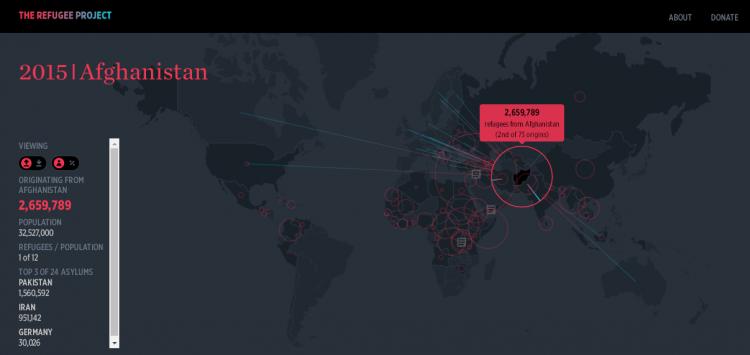 Projeto registra fluxo de refugiados desde 1975. Crédito Reprodução
